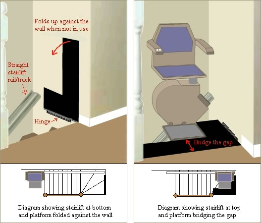 curved stairlift diagram
